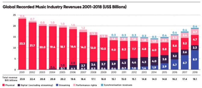 Graphic showing the global recorded music industry revenues 2001-2018 (US) Spark Crowdfunding blog