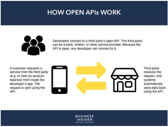How Open APIs work Spark Crowdfunding blog